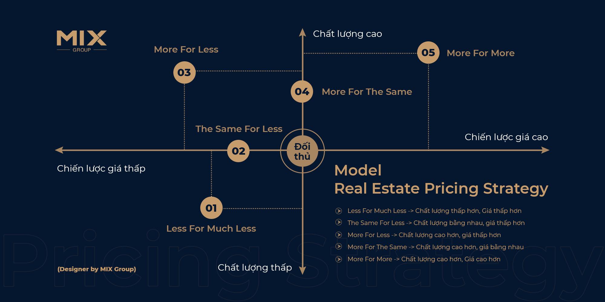 Model chiến lược định vị giá bán bất động sản